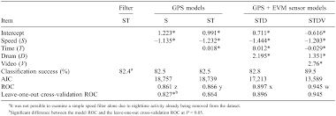 Logit Model Potential For A Simple Gps Based Binary Logit Model To