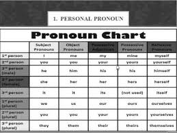 How Many Types Of Pronouns Are There In English