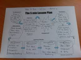 Elementary Lesson Plan Template Cool The Fiveminute Lesson Plan Seriously Grad School We Could Have