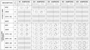 Nema Twist Lock Plug Chart Nema Powerwhips By Electrol