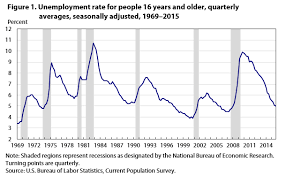 Federal Unemployment Rate Chart Unemployment Rate Nears Prerecession Level By End Of 2015