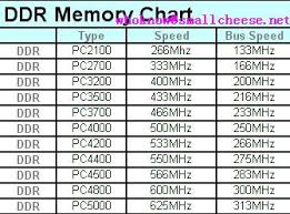 Computer Bus Speed Chart Ddr Memory Chart Small Cheese