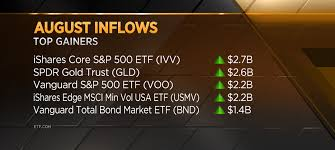Gold Bond And Consumer Staples Etfs See Huge Inflows