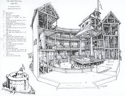 Elizabethan Theatre Stage Design It Took A Lot Of Time To Create And Figure Out The Globe