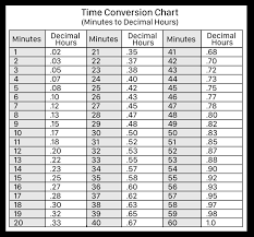 Adp Conversion Chart Hours Minutes Versus Decimal Time Blog