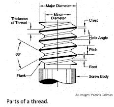 Thread History And Measurment Metal Arts Press