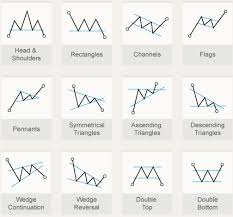 Encyclopedia Of Chart Patterns Cool Encyclopedia Of Chart Patterns Bitcoin 48