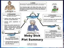 Moby Dick Wikipedia