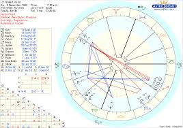 Full Natal Chart Interpretation Birth Chart The Astrology Dictionary