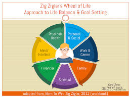How The Wheel Of Life Can Help You Find Balance Thrive