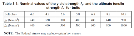 Grade 5 Bolt Shear Strength Chart Bolted Connections In Eurocode 3 1 Hello Life