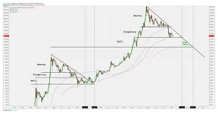 Financial Survivalism Believes Bitcoin Price To Drop Below