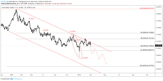 Audusd Chart Tradingview Remaining Nimble In Audusd And Selling The Close For