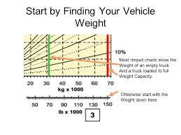 Truck Weight Chart Determining Truck Speeds Using Rimpull And Retarder Curves