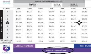 Covered California 2018 Income Chart Income Guidelines Chart Covered Ca Medi Cal Subsidies