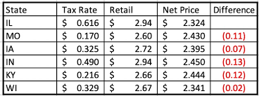 Understanding Ifta And Fuel Taxes Episode 29 Haulin Assets