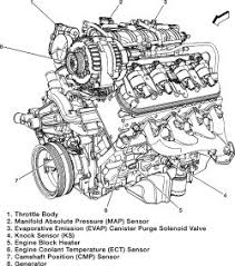 2004 vortec engine diagram 2004 auto wiring diagram schematic 5 3 vortec knock sensor location 5 image about wiring on 2004 vortec engine diagram