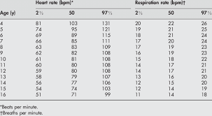 Respiration Rate And Heart Rate Median And 2k 97k Centiles