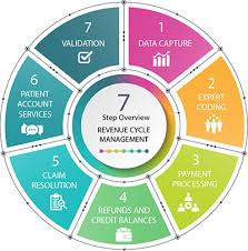 Revenue Cycle Management Healthpro Medical Billing