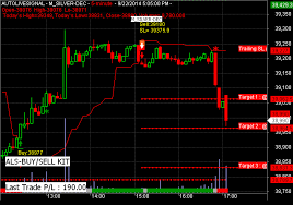 Live Buy Sell Chart Live Buy Sell Signal Charting