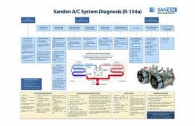 Ac Pressure Diagnostic Chart A C Troubleshooting Saabcentral Forums