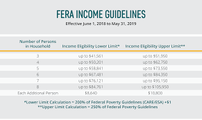 How To Read Poverty Guidelines Chart New Income Guidelines May Help More Customers Stretch Energy