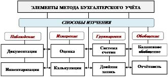 Инвентаризация как элемент метода бухгалтерского учета курсовая  инвентаризация как элемент метода бухгалтерского учета курсовая работа несомненно это
