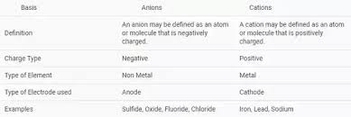 Metals Vs Nonmetals Venn Diagram What Are The Differences Between Cations And Anions What