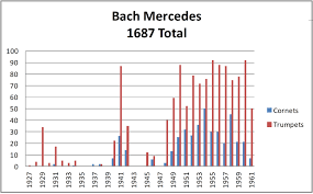 Bach Mercedes Trumpets And Cornets