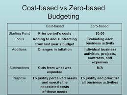 Budget Powerpoint Presentation Serpto Carpentersdaughter Co