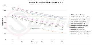 300 Blackout Vs 308 Win Cartridge Comparison Sniper Country