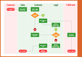 cross function flow chart cross functional flowchart resume name