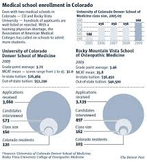 Doctor Applications Doctor Shortage Prompts Shifts In Medical Education The Denver Post