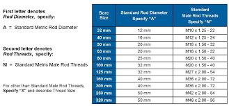 Pneumatic Cylinder Force Chart Peninsular Cylinder Co Cylinder Repair Hydraulic