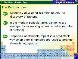 5.2 The Modern Periodic Table Tuesday - April 20, Get computers ...