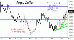 Nybot Coffee Bulls Gain More Technical Momentum Commodity