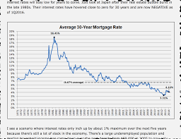 30 Year Mortgage Rate Chart Historical Mortgage Chart Who Discovered Crude Oil