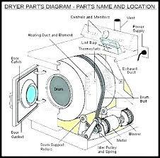 diagram kenmore 90 series dryer thermal fuse location test dryer kenmore 90 series dryer provid diagram kenmore 90 series dryer thermal fuse location test dryer