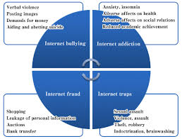 society opinion waseda online figure the classification of four primary types of internet danger used in e safety education