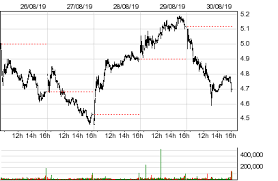 Party City Stock Chart Party City Holdco Inc Prty Stock Quotes And Prices