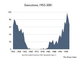 Overview Death Penalty Prison Index Prison Policy Initiative