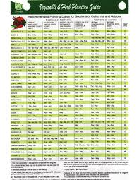 California Growing Season Chart Veggie Herb Planting Guide For Sections Of California And