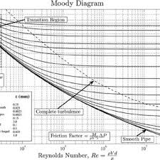 Moody Chart Calculator Moody Diagram 3 Reprinted With Permission From L F Moody