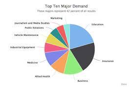 Pie Chart Of College Majors Most In Demand College Majors Zippia