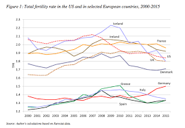 Fertility In The Time Of Economic Crisisla Fécondité Aux Temps De