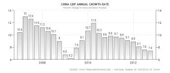 The Bonddad Blog An Overview Of The Chinese Economy And