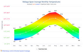 Malaga Climate Chart Data Tables And Charts Monthly And Yearly Climate Conditions