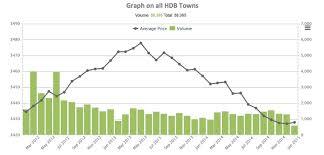 Hdb Resale Price Index Chart Opportunities In Hdb Pasir Ris Woodlands Duxton Estate