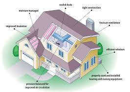 Eco Friendly Construction Eco Friendly Home Familly