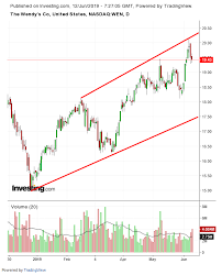 Wendy S Stock Chart Competitive Restaurant Sector Serves Up 2 Stock Winners And